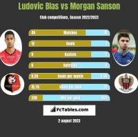 Ludovic Blas vs Morgan Sanson h2h player stats