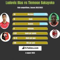 Ludovic Blas vs Tiemoue Bakayoko h2h player stats