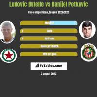 Ludovic Butelle vs Danijel Petkovic h2h player stats
