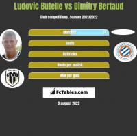 Ludovic Butelle vs Dimitry Bertaud h2h player stats