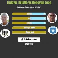 Ludovic Butelle vs Donovan Leon h2h player stats