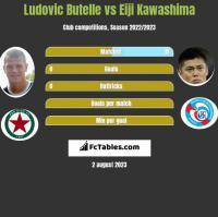 Ludovic Butelle vs Eiji Kawashima h2h player stats