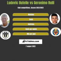 Ludovic Butelle vs Geronimo Rulli h2h player stats