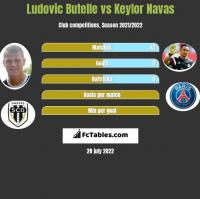 Ludovic Butelle vs Keylor Navas h2h player stats