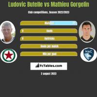 Ludovic Butelle vs Mathieu Gorgelin h2h player stats