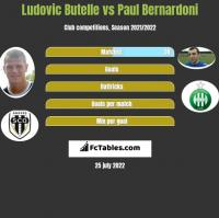 Ludovic Butelle vs Paul Bernardoni h2h player stats