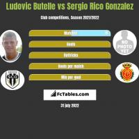 Ludovic Butelle vs Sergio Rico Gonzalez h2h player stats