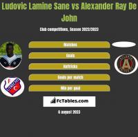 Ludovic Lamine Sane vs Alexander Ray De John h2h player stats