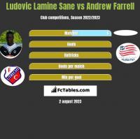 Ludovic Lamine Sane vs Andrew Farrell h2h player stats