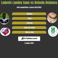 Ludovic Lamine Sane vs Antonio Delamea h2h player stats