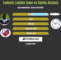 Ludovic Lamine Sane vs Carlos Ascues h2h player stats