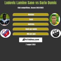 Ludovic Lamine Sane vs Dario Dumic h2h player stats