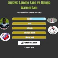 Ludovic Lamine Sane vs Django Warmerdam h2h player stats