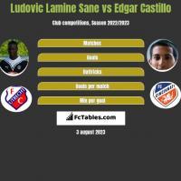 Ludovic Lamine Sane vs Edgar Castillo h2h player stats
