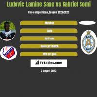 Ludovic Lamine Sane vs Gabriel Somi h2h player stats