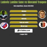 Ludovic Lamine Sane vs Giovanni Troupee h2h player stats