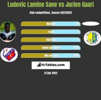 Ludovic Lamine Sane vs Jurien Gaari h2h player stats