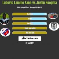Ludovic Lamine Sane vs Justin Hoogma h2h player stats