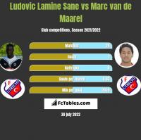 Ludovic Lamine Sane vs Marc van de Maarel h2h player stats