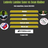 Ludovic Lamine Sane vs Sean Klaiber h2h player stats