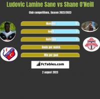 Ludovic Lamine Sane vs Shane O'Neill h2h player stats