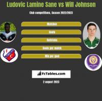 Ludovic Lamine Sane vs Will Johnson h2h player stats