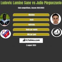 Ludovic Lamine Sane vs Julio Pleguezuelo h2h player stats