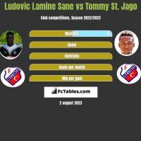 Ludovic Lamine Sane vs Tommy St. Jago h2h player stats