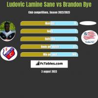 Ludovic Lamine Sane vs Brandon Bye h2h player stats