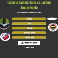Ludovic Lamine Sane vs Jayden Oosterwolde h2h player stats