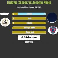Ludovic Soares vs Jerome Phojo h2h player stats