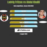 Ludvig Fritzon vs Abdul Khalili h2h player stats