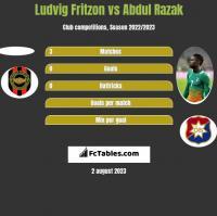 Ludvig Fritzon vs Abdul Razak h2h player stats