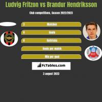 Ludvig Fritzon vs Brandur Hendriksson h2h player stats