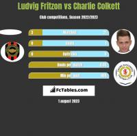 Ludvig Fritzon vs Charlie Colkett h2h player stats