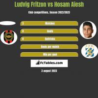Ludvig Fritzon vs Hosam Aiesh h2h player stats