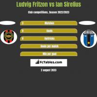 Ludvig Fritzon vs Ian Sirelius h2h player stats