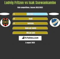Ludvig Fritzon vs Isak Ssewankambo h2h player stats