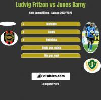 Ludvig Fritzon vs Junes Barny h2h player stats