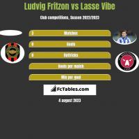 Ludvig Fritzon vs Lasse Vibe h2h player stats