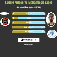 Ludvig Fritzon vs Mohammed Saeid h2h player stats