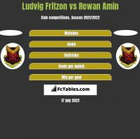 Ludvig Fritzon vs Rewan Amin h2h player stats