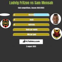 Ludvig Fritzon vs Sam Mensah h2h player stats