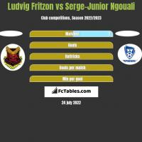 Ludvig Fritzon vs Serge-Junior Ngouali h2h player stats