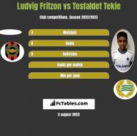 Ludvig Fritzon vs Tesfaldet Tekie h2h player stats