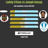 Ludvig Fritzon vs Joseph Ceesay h2h player stats