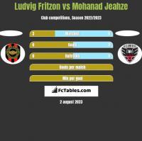 Ludvig Fritzon vs Mohanad Jeahze h2h player stats