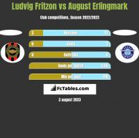 Ludvig Fritzon vs August Erlingmark h2h player stats