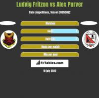 Ludvig Fritzon vs Alex Purver h2h player stats