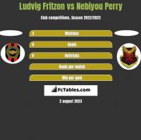 Ludvig Fritzon vs Nebiyou Perry h2h player stats